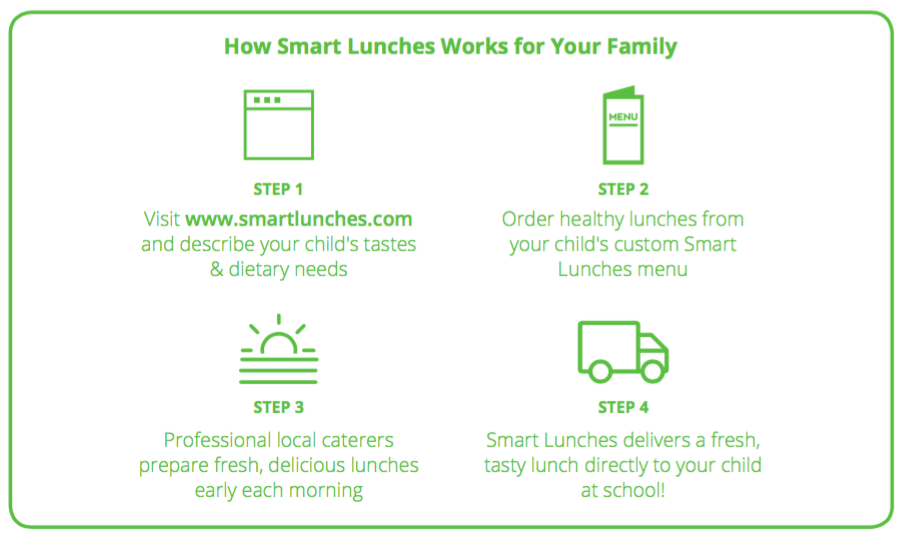 Fulton Science Academy Smart Lunches